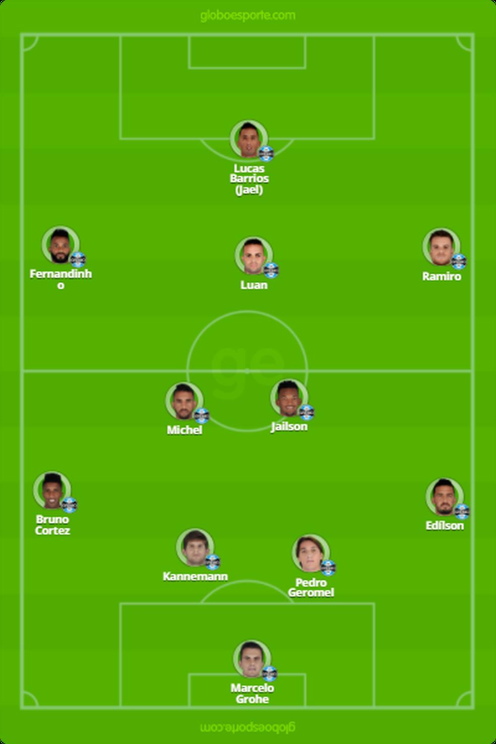 Provável time do Grêmio contra o Real Madrid (Foto: Reprodução)