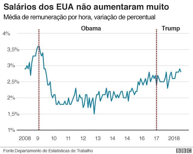 Salários Trump (Foto: BBC News Brasil)