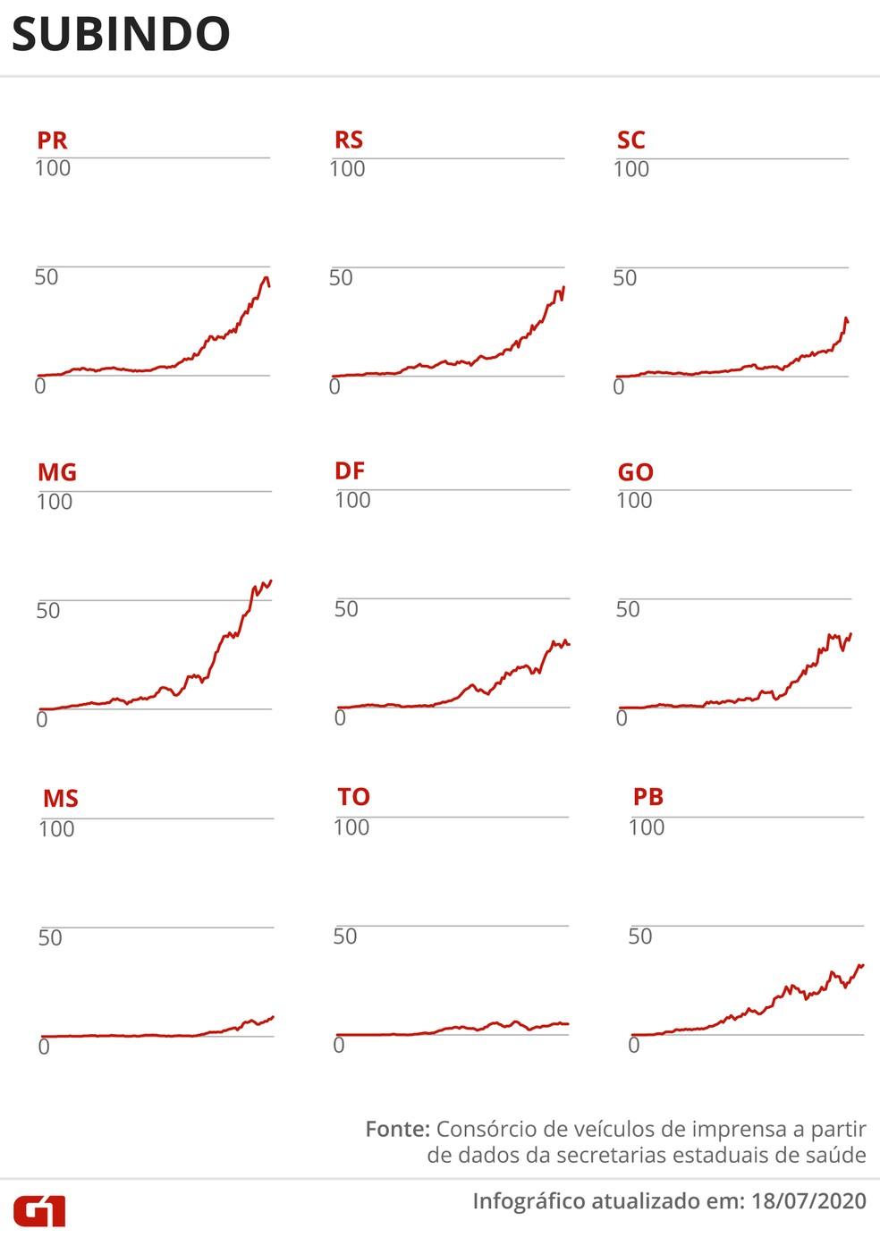 Estados com média móvel de óbitos subindo — Foto: Arte G1