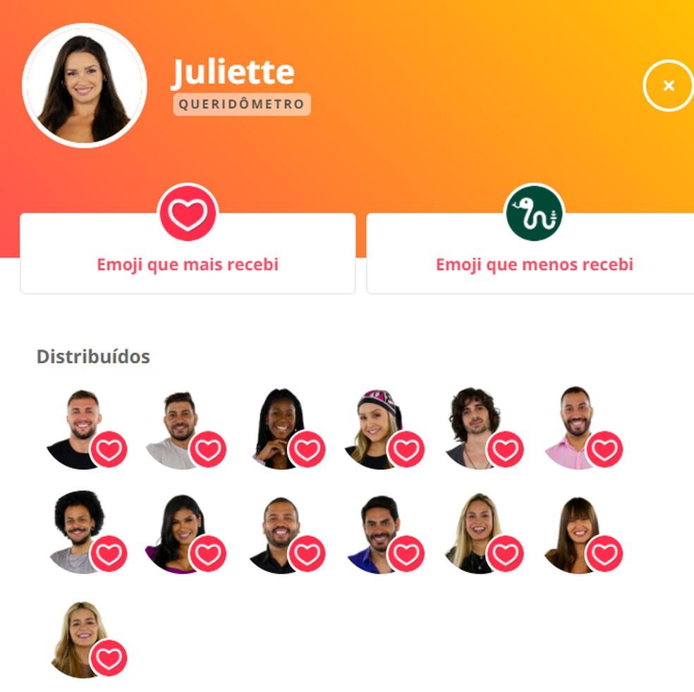 Queridômetro Juliette - 4/3 — Foto: Globo