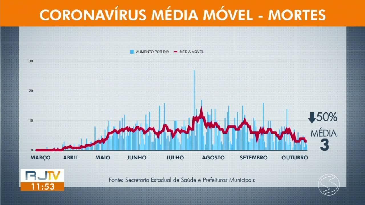 RJ1 atualiza os casos de coronavírus nas cidades da região