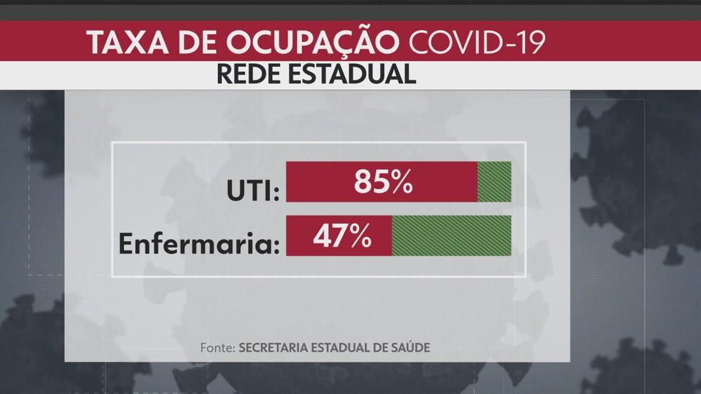 Taxa de ocupação de leitos de UTI chega a 85% no RJ  — Foto: Reprodução/TV Globo