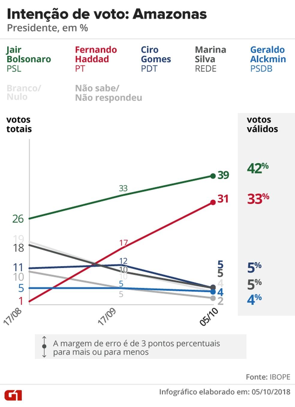 Pesquisa Ibope - Amazonas - Evolução da intenção de voto para presidente no estado — Foto: Arte/G1