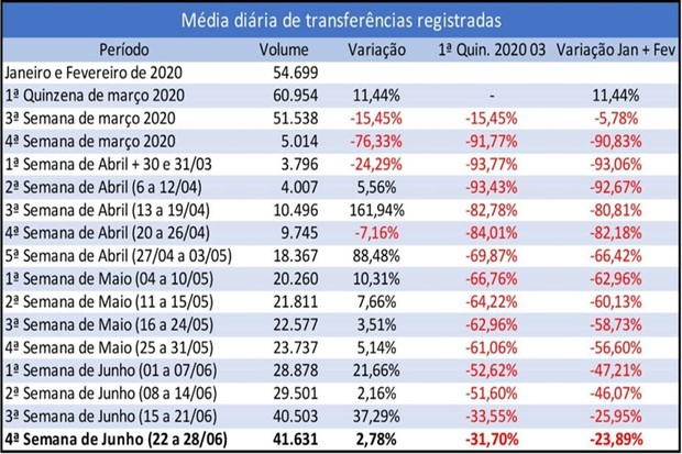 Fenauto vendas de junho (Foto: Divulgação)