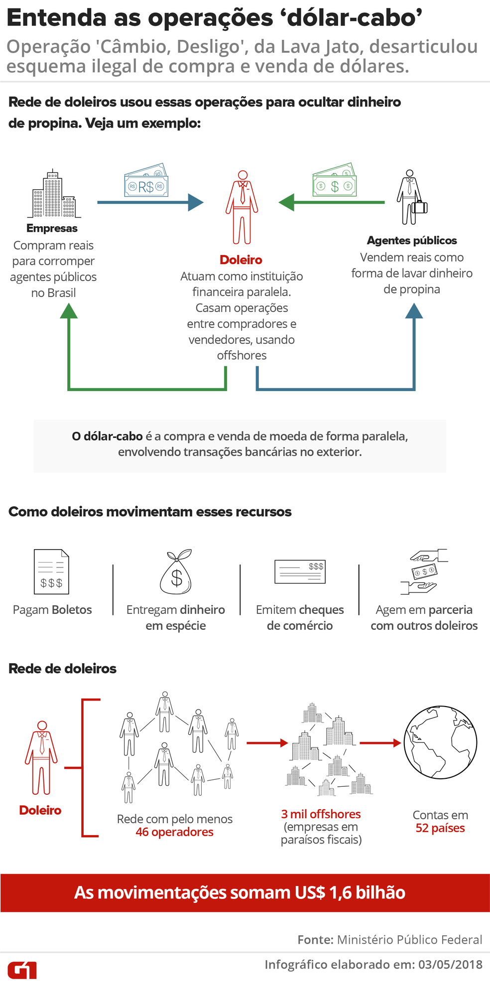Entenda o que é 'dólar-cabo', operação usada para esconder dinheiro de propina — Foto: Infográfico: Juliane Monteiro/G1