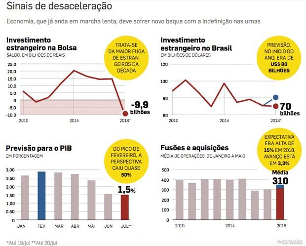 grafico (Foto: Estadão Conteúdo)