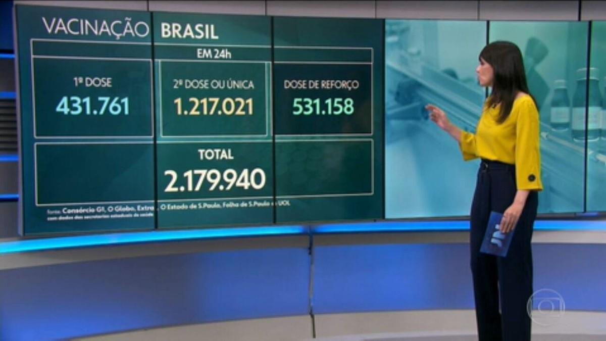 Brasil registra 472 mortes por Covid em 24 horas