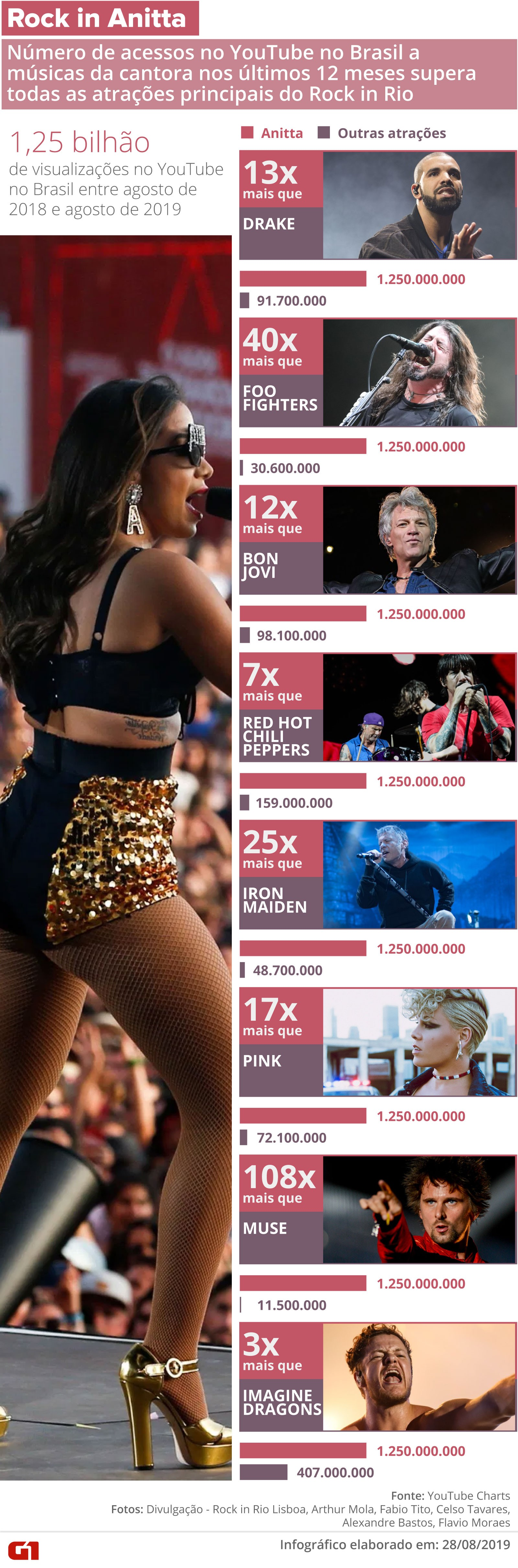 Anitta é atração do Rock in Rio mais ouvida no Brasil, com até 100 vezes mais views que headliners - Notícias - Plantão Diário