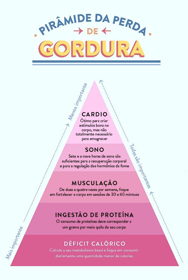 Pirâmide da perda de gordura, elaborada pela personal trainer Sam Altieri (Foto: Casa e Jardim)