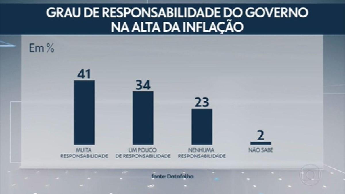 Datafolha: 75% consideram que o governo tem muita ou um pouco de responsabilidade pela alta da inflação