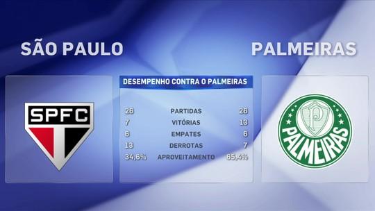Após nova derrota em clássico, Barreto diz: ''Na última década, o São Paulo é a quarta força''