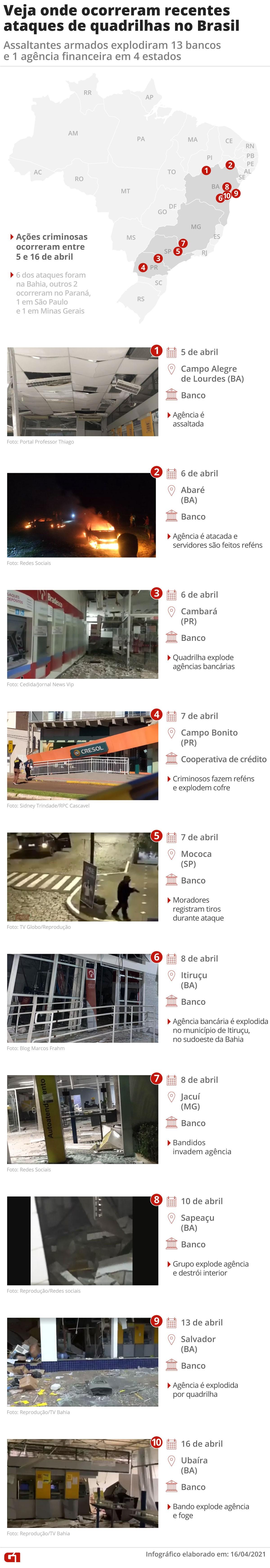 De onde vêm armas, munições e explosivos usados por quadrilhas do 'novo cangaço' em ataques recentes a bancos no Brasil?