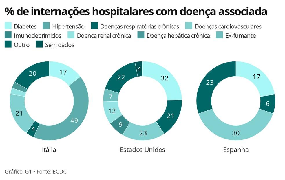 Internações hospitalares com doença associada por país — Foto: Carolina Dantas/G1