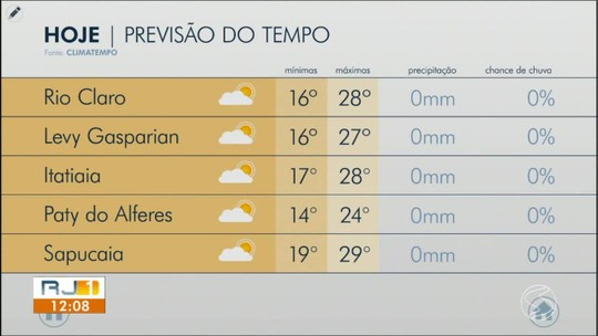 Previsão do tempo: terça-feira é de sol e sem chuva no Sul do Rio