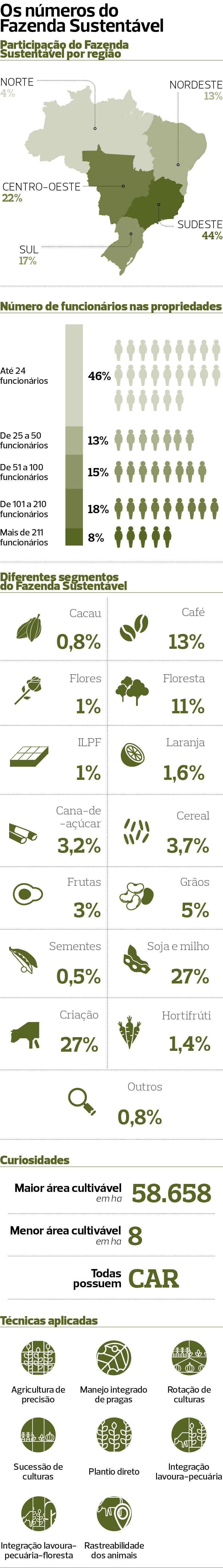 info-fazenda-sustentavel-2018 (Foto: Globo Rural)