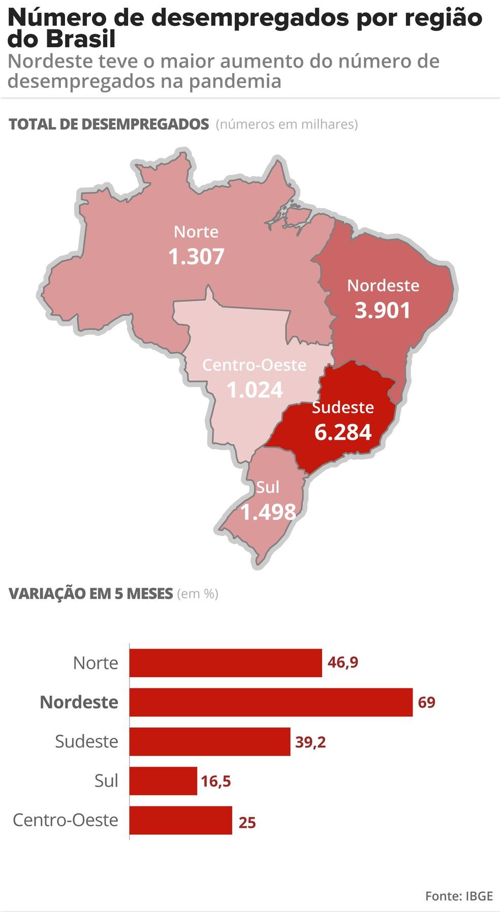 Região Sudeste concentra quase metade do total de desempregados no país, mas foi no Nordeste que o desemprego avançou mais. — Foto: Fernanda Garrafiel/G1