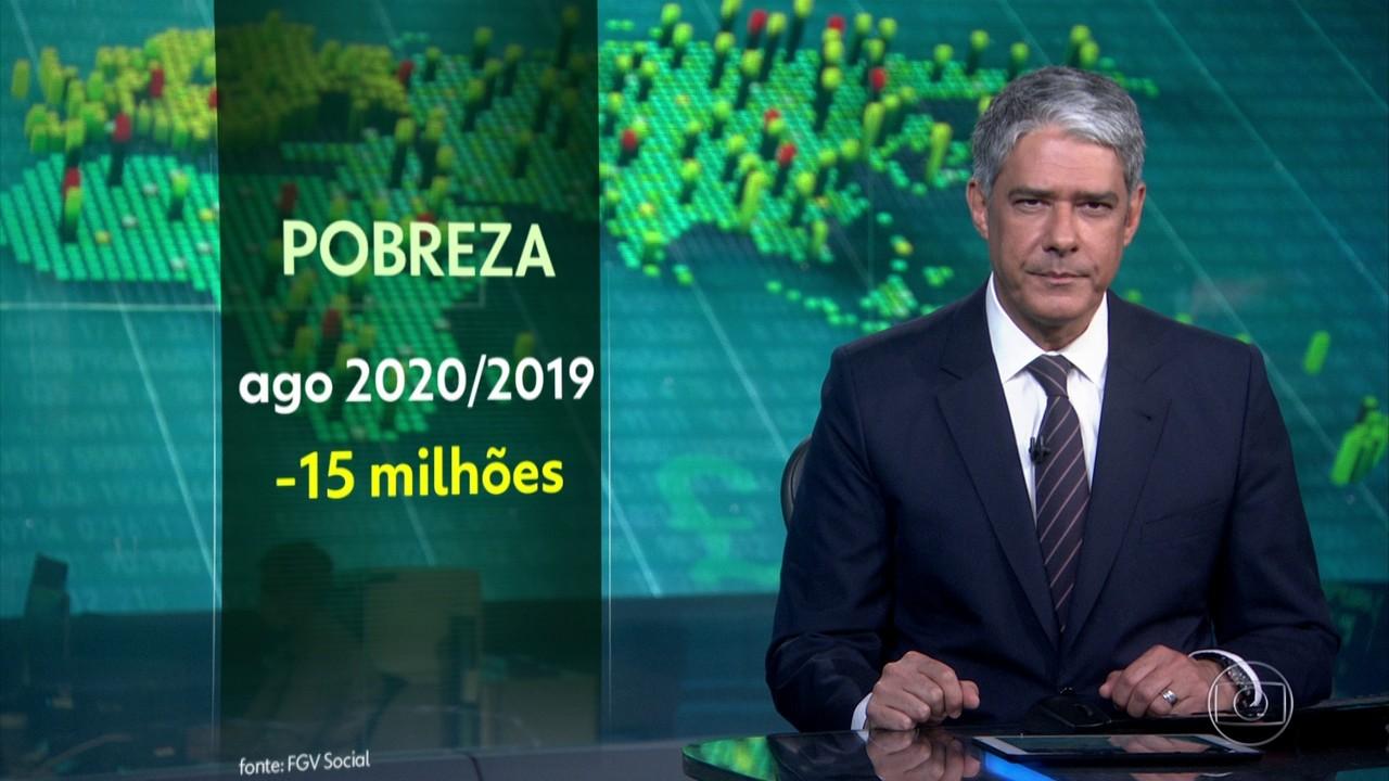 Quinze milhões deixam a pobreza em agosto, com pagamento do auxílio emergencial