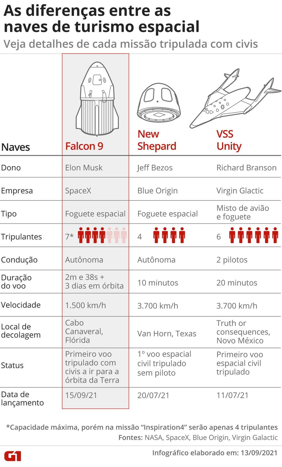 Diferenças entre as aeronaves da SpaceX, Blue Origin e Virgin Galactic — Foto: Kayan Albertin/Arte G1