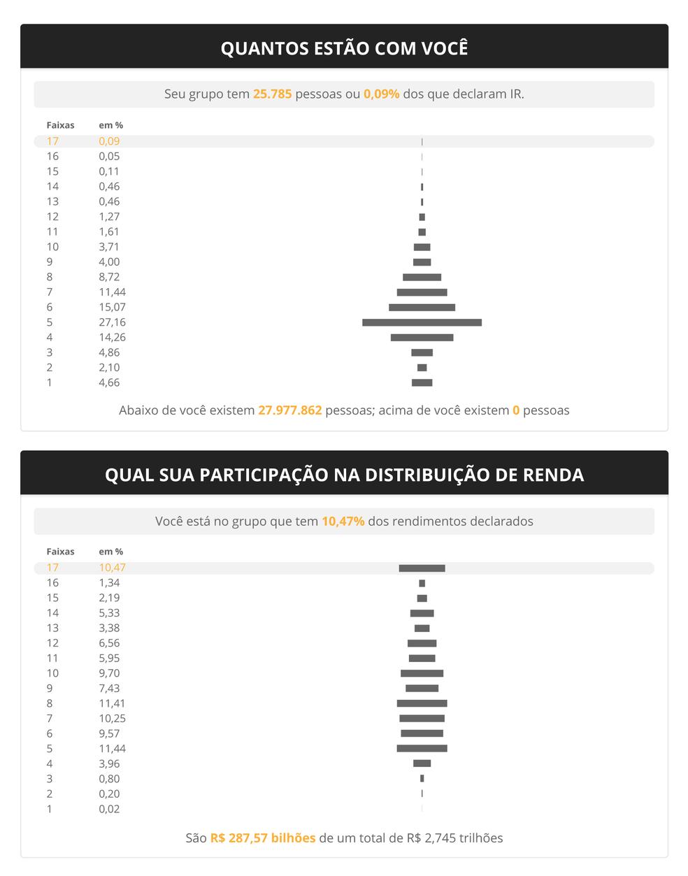 Infográfico mostra quantas pessoas há por faixa de renda, de acordo com dados de declarações de Imposto de Renda (Foto: Infográfico: Alexandre Mauro/G1)