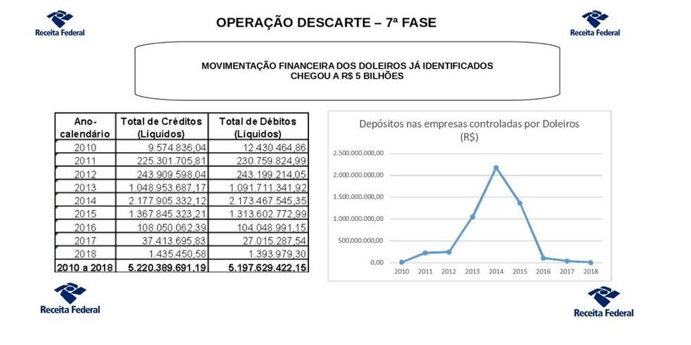 Movimentação financeira dos doleiros na 7º fase da Operação Descartes em SP — Foto: Divulgação Receita