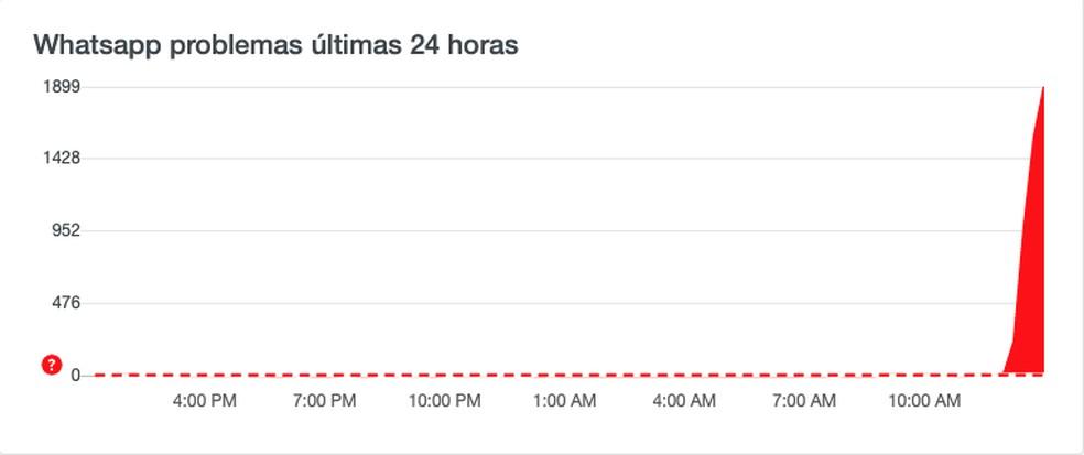WhatsApp bugou? Downdetector mostra pico de reclamações sobre instabilidade no WhatsApp — Foto: Reprodução/Downdetector