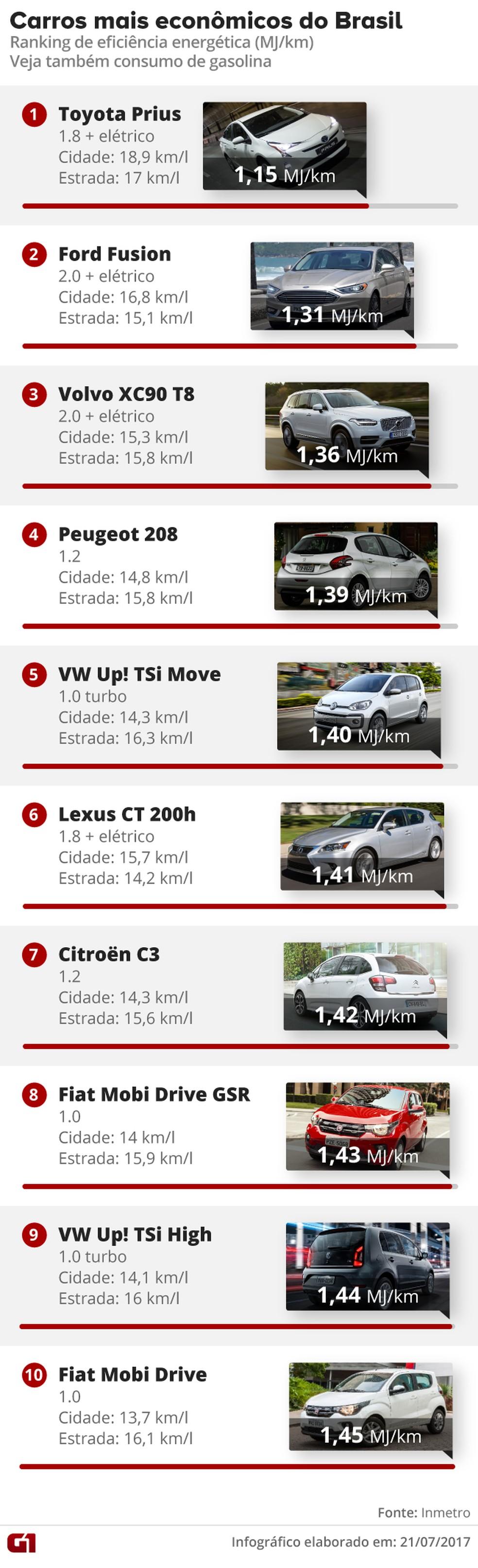 Carros mais econômicos do país (Foto: )