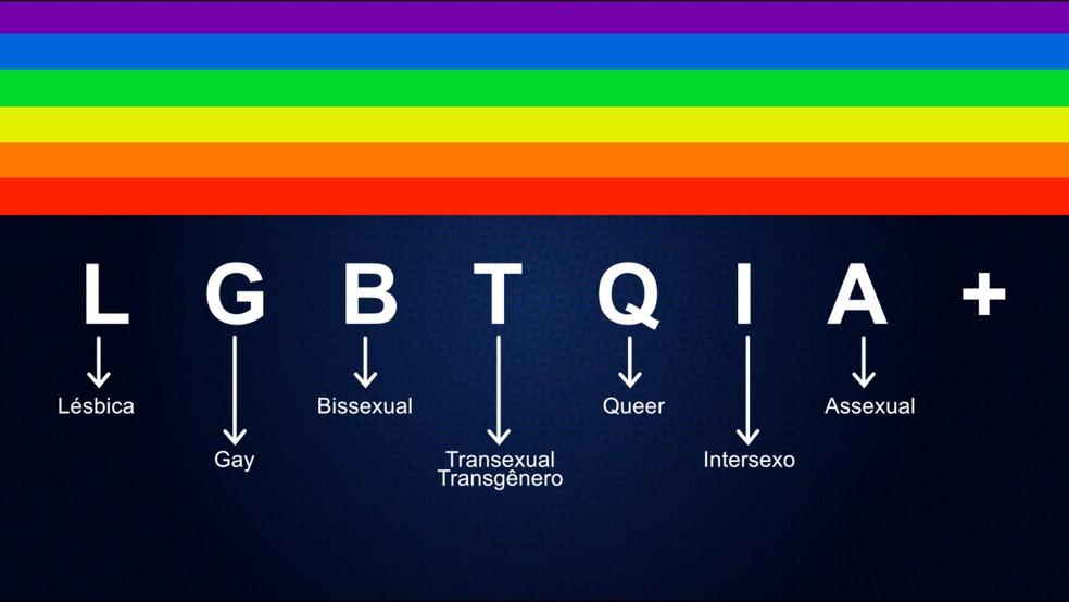 Entenda o significado de cada letra da siglo LGBTQIA+ — Foto: Globo