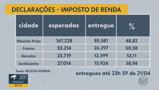 Receita Federal aponta que 51% ainda não declararam o IR 2019 em Ribeirão Preto