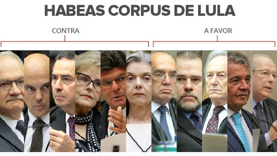 FRASES: veja como votaram os ministros do STF no julgamento do habeas corpus de Lula