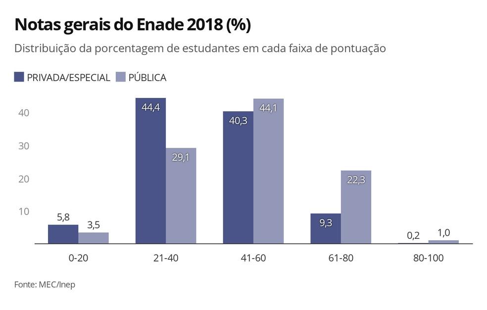 Menos de 10% dos estudantes de instituições privadas ou especiais conseguiram nota maior do que 60 no Enade 2018 — Foto: Ana Carolina Moreno/G1