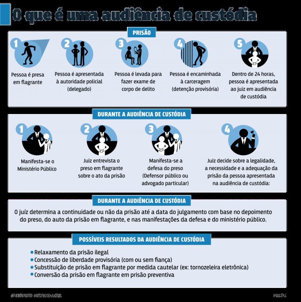 Infográfico mostra o que é uma audiência de custódia — Foto: CNJ/Reprodução