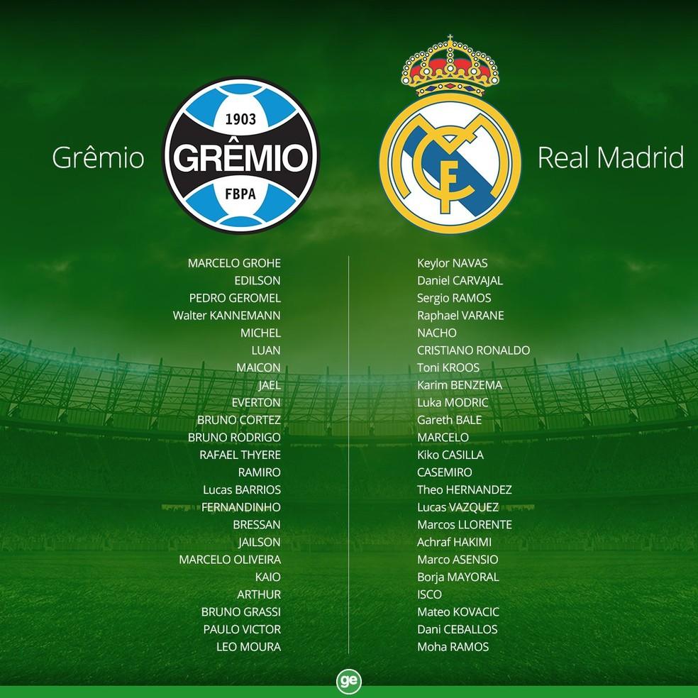 Confira a lista dos jogadores inscritos (Foto: Globoesporte.com)