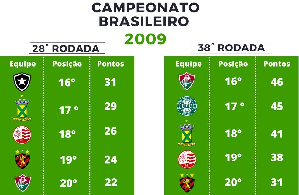 Pontuação Série A de 2009 — Foto: GloboEsporte.com