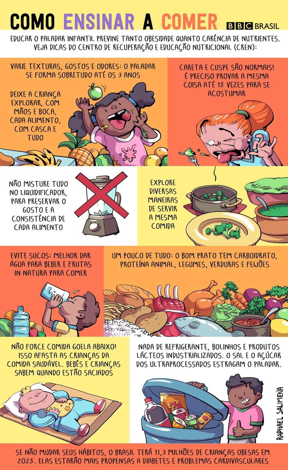 Ilustração traz dicas de introdução alimentar (Foto: Raphael Salimena/BBC Brasil)