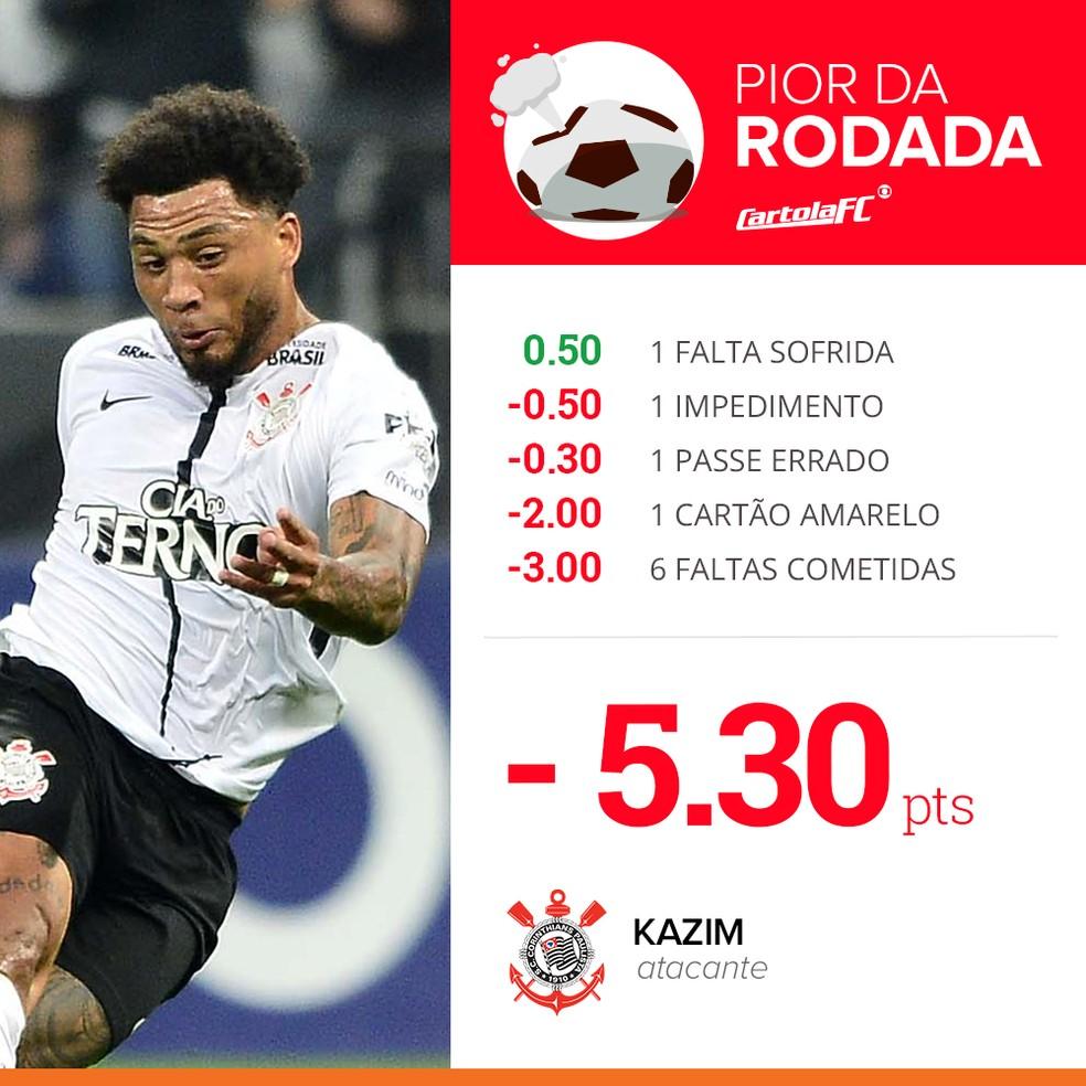 Kazim é o pior da última rodada do Cartola FC 2017 (Foto: Infográfico)