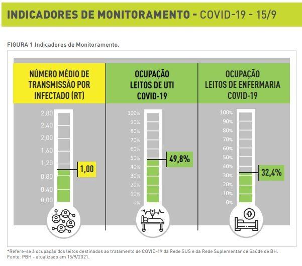 Taxa de transmissão da Covid-19 volta ao alerta amarelo em BH após 23 dias no nível verde