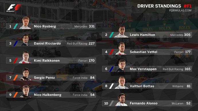 Classificação do Mundial de Fórmula 1 após o GP dos EUA (Foto: Divulgação)