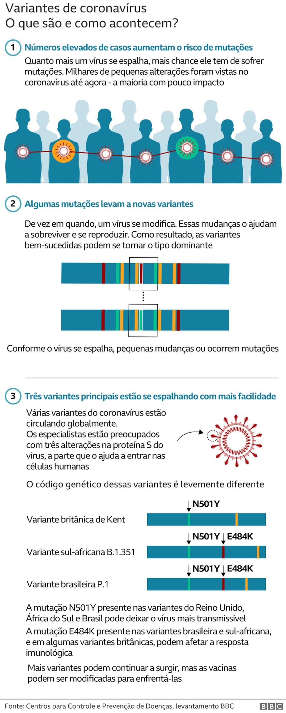 Variantes de Coronavírus — Foto: BBC