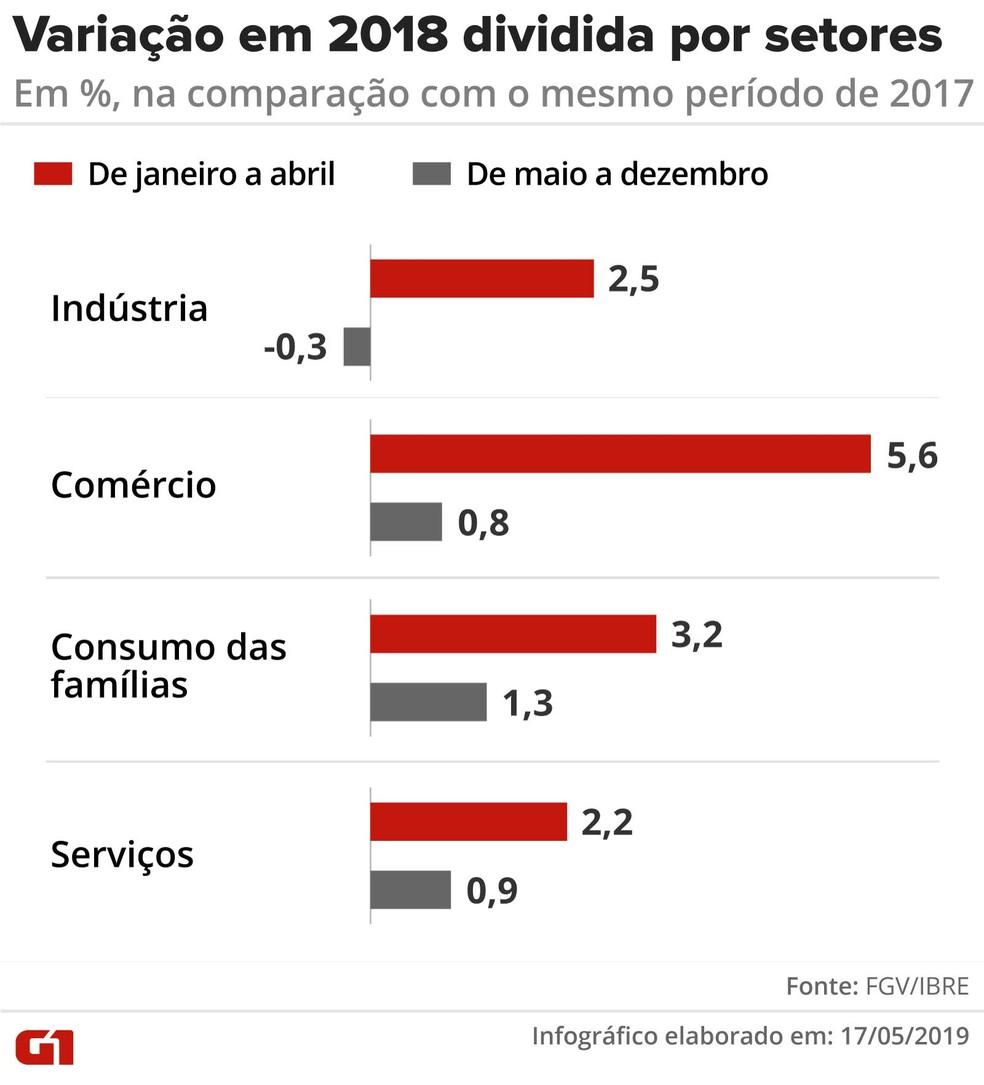 Variação em 2018 dividida por setores — Foto: Rodrigo Sanches/G1
