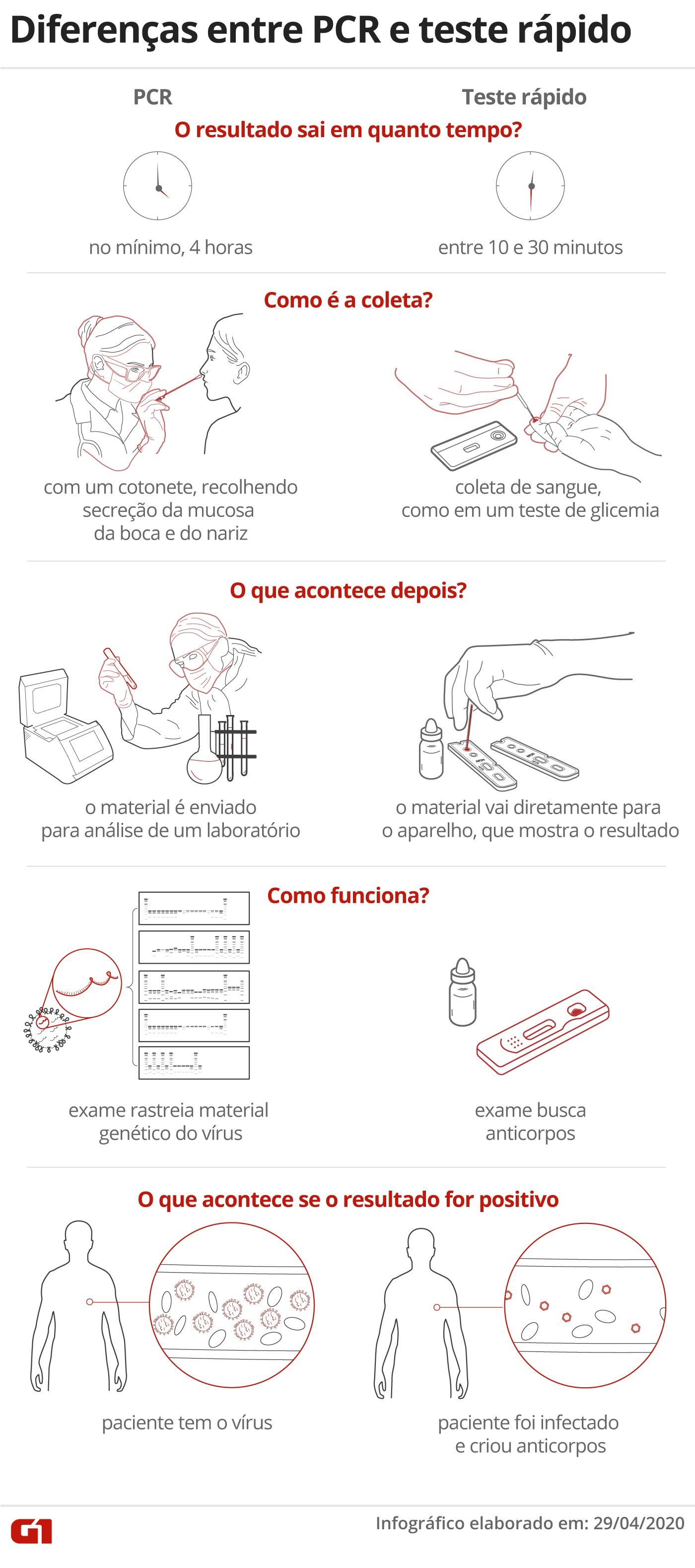 Coronavírus: alta em compras online gera filas em agência dos Correios em Campinas