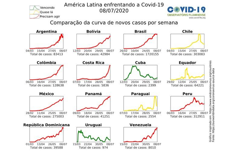 Graph of new cases of covid-19 in Latin America - Covid Observatório Fluminense (Photo:)
