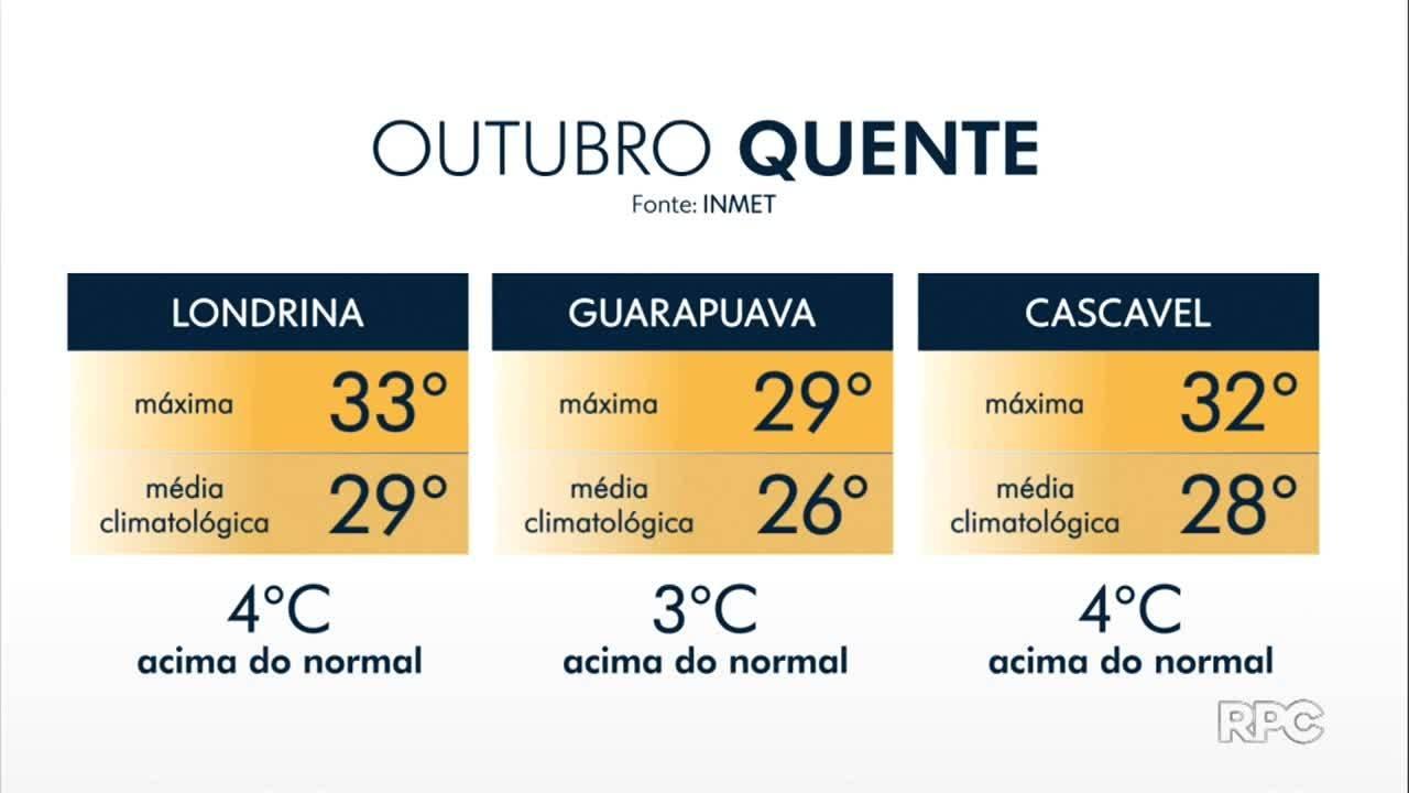 Outubro está mais quente que o normal