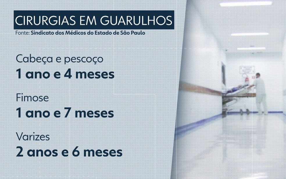 Veja a espera por consulta em Guarulhos — Foto: TV Globo/Reprodução