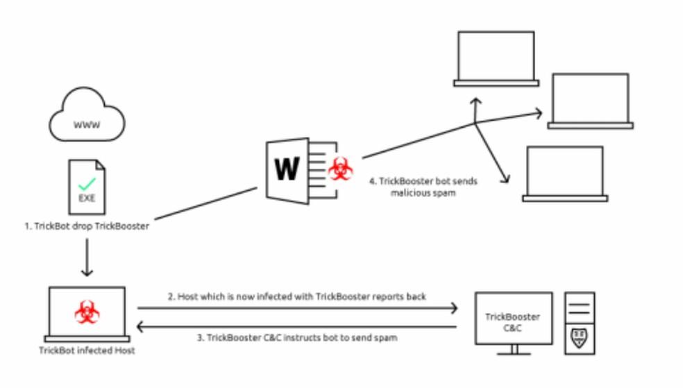 Infográfico da DeepInstinct mostra como o Trickbot funciona — Foto: Divulgação/DeepInstinct