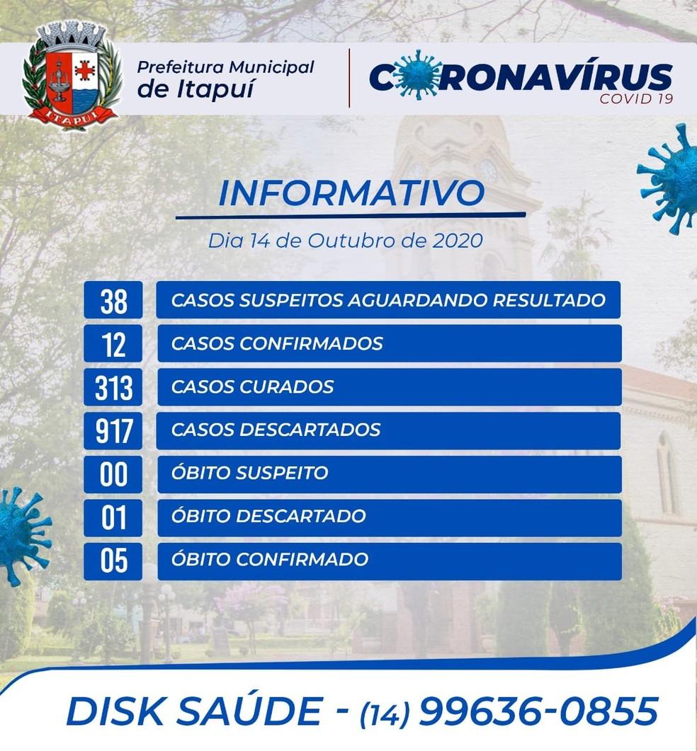 Prefeitura de Itapuí divulga 5ª morte por coronavírus — Foto: Prefeitura de Itapuí/Divulgação
