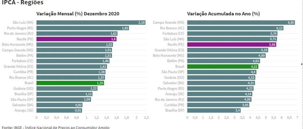 IBGE divulgou ranking de inflação de dezembro e o acumulado de 2020 — Foto: IBGE/Divulgação