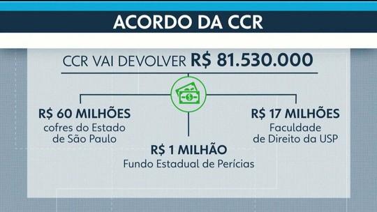 CCR doa R$ 81 milhões para se livrar de ação na Justiça