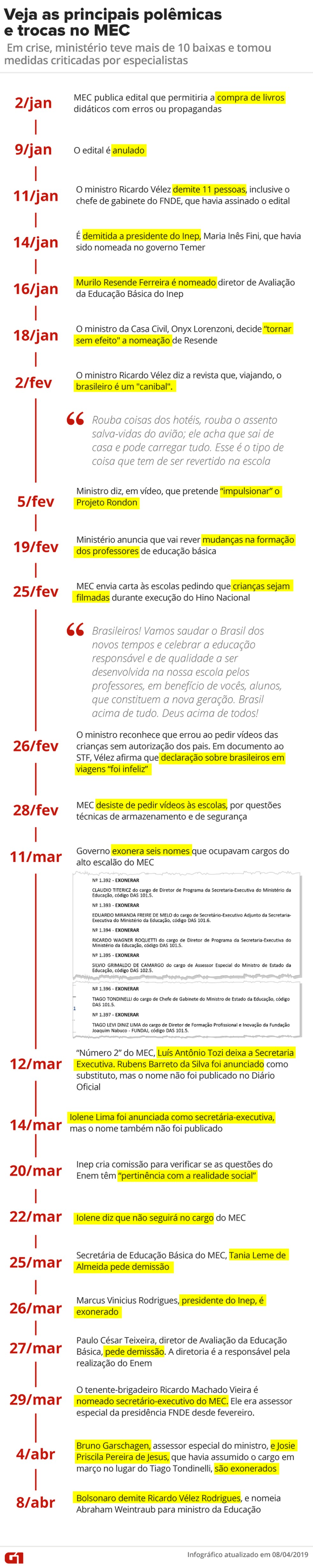 Cronologia da crise no MEC até 8 de abril — Foto: G1