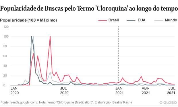 Buscas pelo termo cloroquina