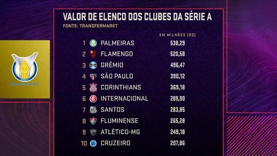 Seleção mostra os elencos mais valiosos do Brasileirão